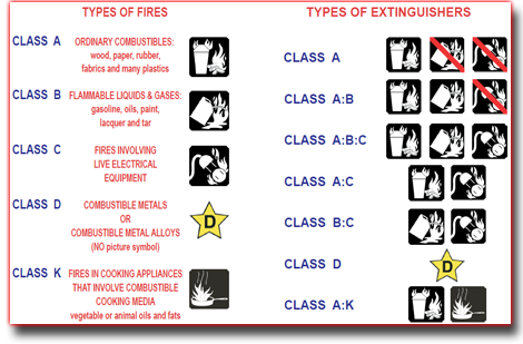 The Classes of Fire; Extinguishers are Designed to Protect Against