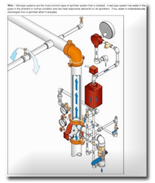 Automatic Fire Sprinklers : Water Based Fire Sprinklers
