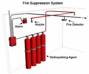 Houston Fire Suppression Systems