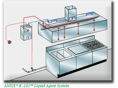 Ansul Restaurant and Kitchen Fire Suppression Systems